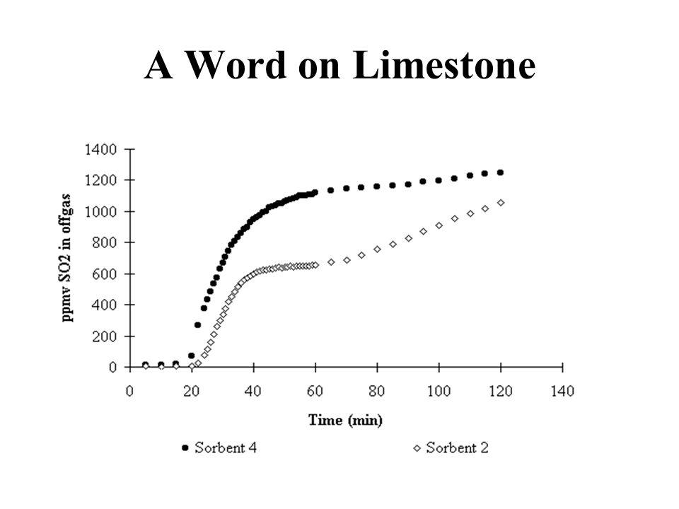 A Word on Limestone