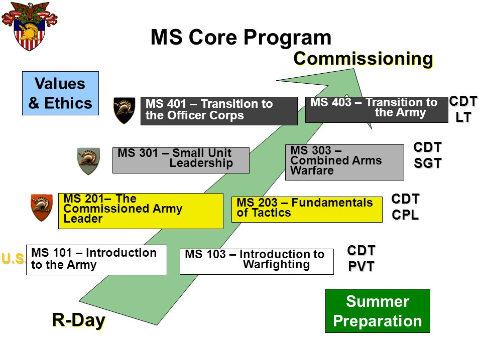 MS203 Instructional Goal: Using fundamental tactical concepts, develop and communicate a tactical plan at the squad/platoon level Performance Objectives: Apply troop leading procedures at the squad level Apply fundamentals of offensive and defensive operations at the squad level