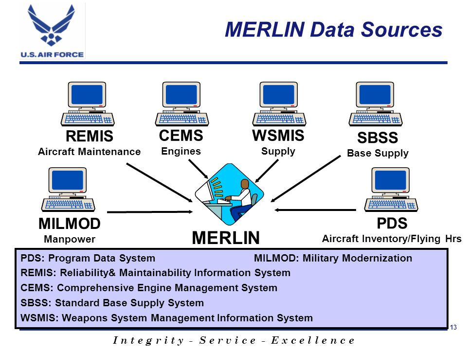 I n t e g r i t y - S e r v i c e - E x c e l l e n c e 13 MERLIN Data Sources MERLIN REMIS Aircraft Maintenance CEMS Engines SBSS Base Supply PDS Aircraft Inventory/Flying Hrs MILMOD Manpower WSMIS Supply PDS: Program Data SystemMILMOD: Military Modernization REMIS: Reliability& Maintainability Information System CEMS: Comprehensive Engine Management System SBSS: Standard Base Supply System WSMIS: Weapons System Management Information System
