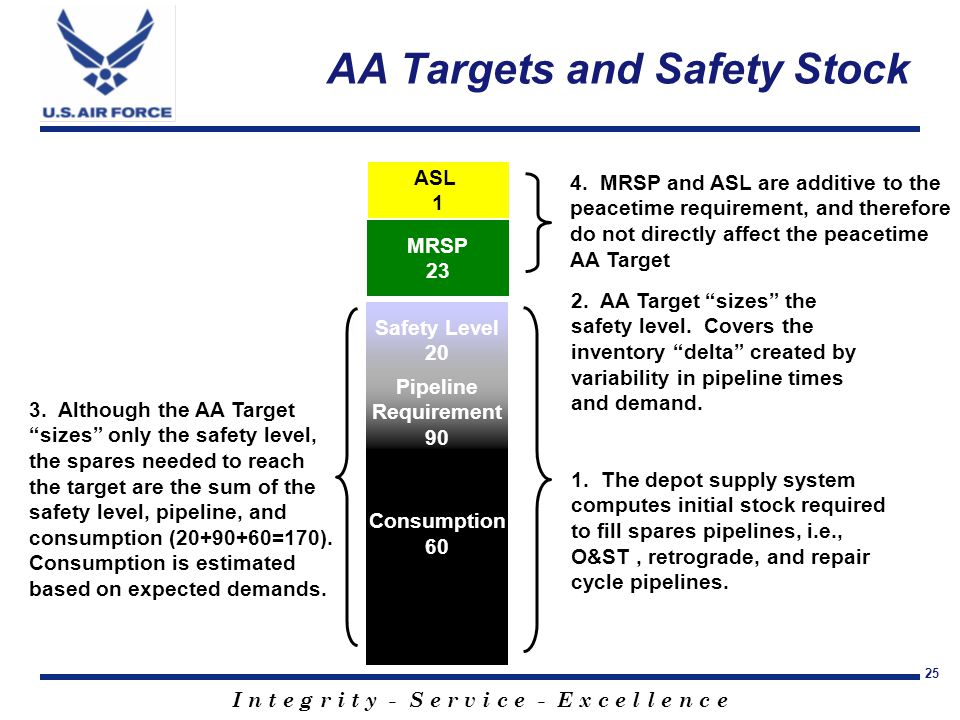"""I n t e g r i t y - S e r v i c e - E x c e l l e n c e 25 AA Targets and Safety Stock 2. AA Target """"sizes"""" the safety level. Covers the inventory """"de"""