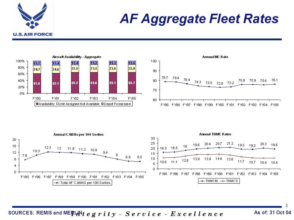 I n t e g r i t y - S e r v i c e - E x c e l l e n c e 3 AF Aggregate Fleet Rates SOURCES: REMIS and MERLIN I n t e g r i t y - S e r v i c e - E x c