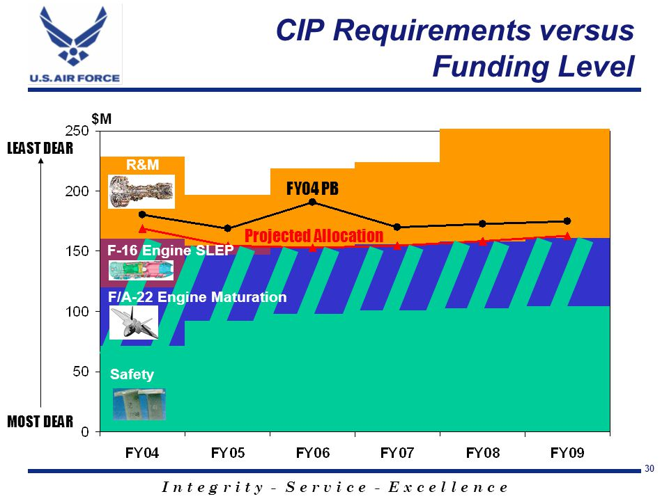 I n t e g r i t y - S e r v i c e - E x c e l l e n c e 30 FY04 PB MOST DEAR LEAST DEAR $M CIP Requirements versus Funding Level Safety F/A-22 Engine Maturation R&M F-16 Engine SLEP Projected Allocation