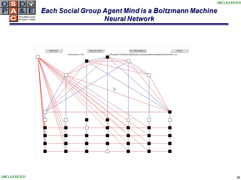 UNCLASSIFIED 18 Each Social Group Agent Mind is a Boltzmann Machine Neural Network