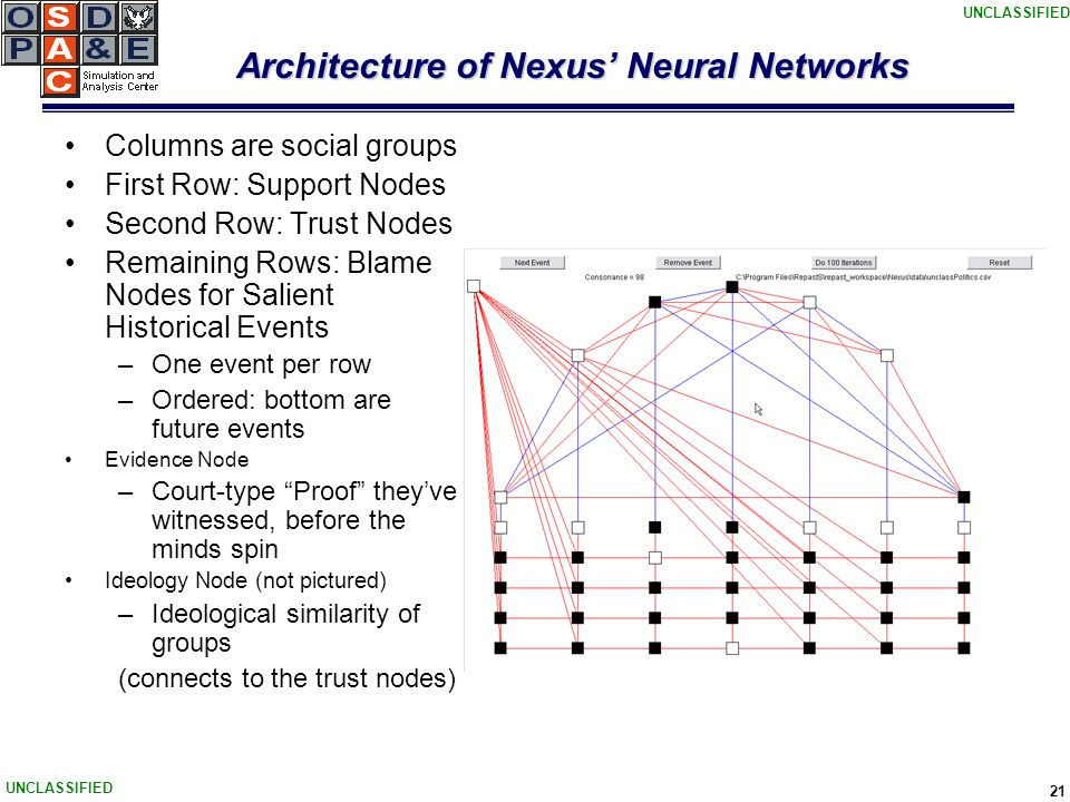 UNCLASSIFIED 21 Architecture of Nexus' Neural Networks Columns are social groups First Row: Support Nodes Second Row: Trust Nodes Remaining Rows: Blame Nodes for Salient Historical Events –One event per row –Ordered: bottom are future events Evidence Node –Court-type Proof they've witnessed, before the minds spin Ideology Node (not pictured) –Ideological similarity of groups (connects to the trust nodes)