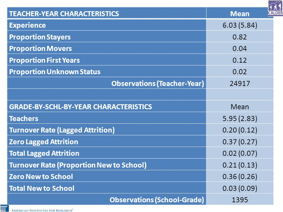 TEACHER-YEAR CHARACTERISTICSMean Experience6.03 (5.84) Proportion Stayers0.82 Proportion Movers0.04 Proportion First Years0.12 Proportion Unknown Status0.02 Observations (Teacher-Year)24917 GRADE-BY-SCHL-BY-YEAR CHARACTERISTICSMean Teachers5.95 (2.83) Turnover Rate (Lagged Attrition)0.20 (0.12) Zero Lagged Attrition0.37 (0.27) Total Lagged Attrition0.02 (0.07) Turnover Rate (Proportion New to School)0.21 (0.13) Zero New to School0.36 (0.26) Total New to School0.03 (0.09) Observations (School-Grade)1395