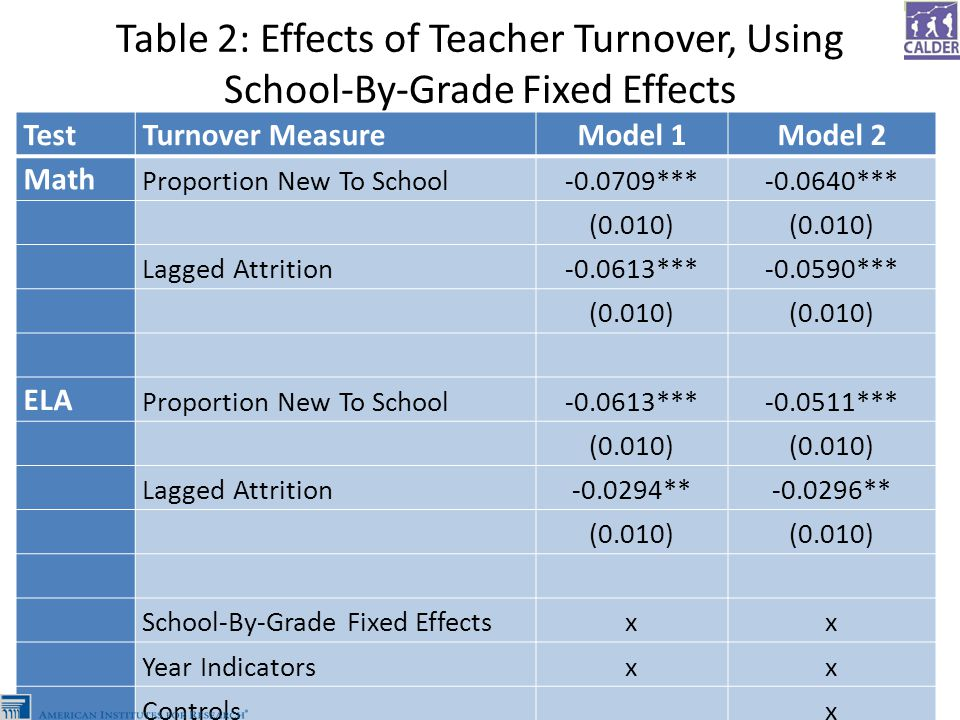 Table 2: Effects of Teacher Turnover, Using School-By-Grade Fixed Effects TestTurnover MeasureModel 1Model 2 Math Proportion New To School-0.0709***-0.0640*** (0.010) Lagged Attrition-0.0613***-0.0590*** (0.010) ELA Proportion New To School-0.0613***-0.0511*** (0.010) Lagged Attrition-0.0294**-0.0296** (0.010) School-By-Grade Fixed Effectsxx Year Indicatorsxx Controls x