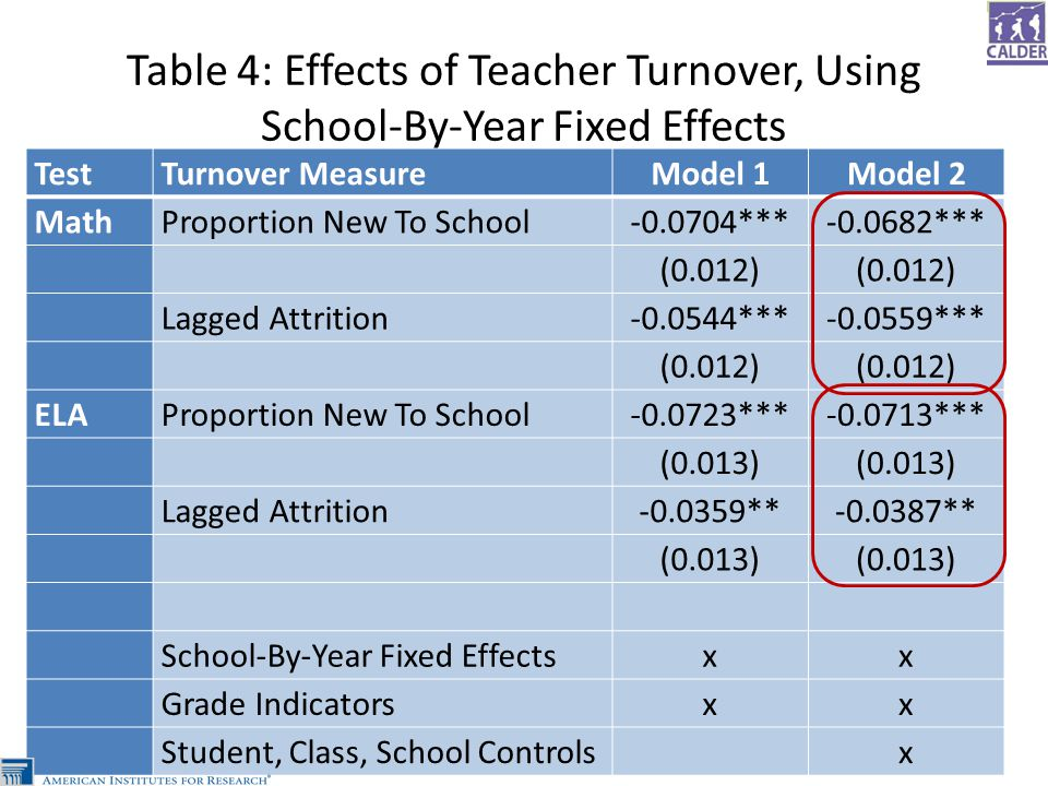Table 4: Effects of Teacher Turnover, Using School-By-Year Fixed Effects TestTurnover MeasureModel 1Model 2 MathProportion New To School-0.0704***-0.0682*** (0.012) Lagged Attrition-0.0544***-0.0559*** (0.012) ELAProportion New To School-0.0723***-0.0713*** (0.013) Lagged Attrition-0.0359**-0.0387** (0.013) School-By-Year Fixed Effectsxx Grade Indicatorsxx Student, Class, School Controls x