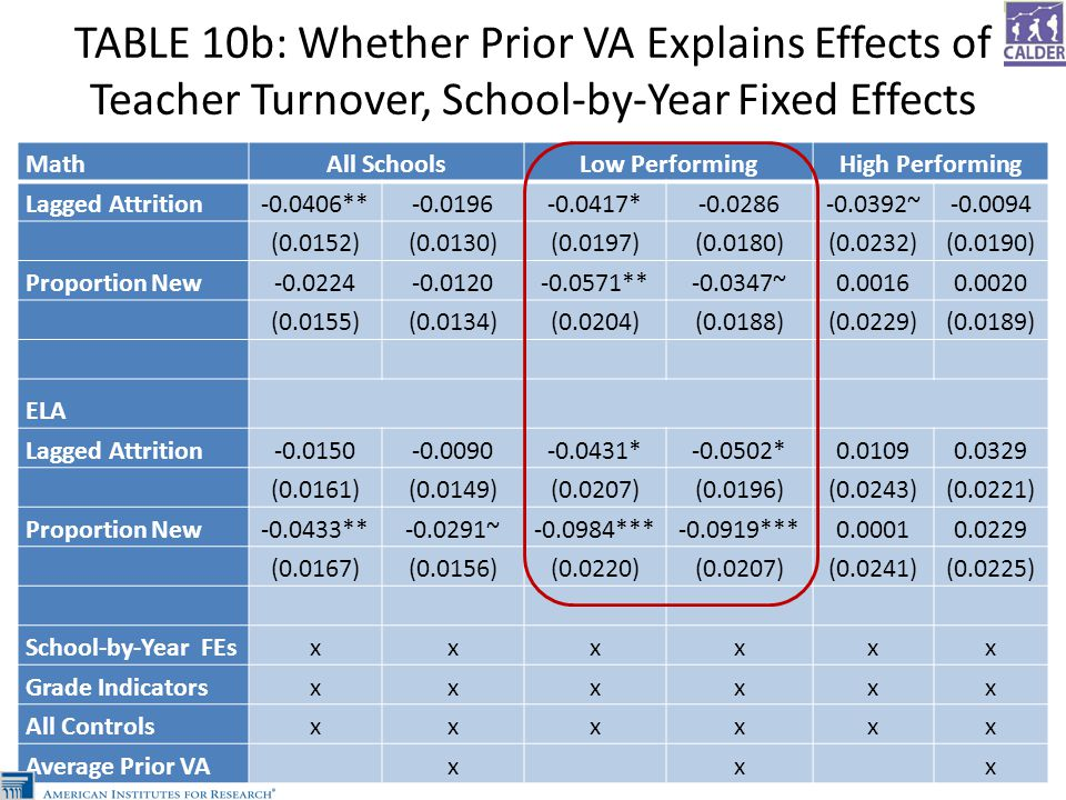 TABLE 10b: Whether Prior VA Explains Effects of Teacher Turnover, School-by-Year Fixed Effects MathAll SchoolsLow PerformingHigh Performing Lagged Attrition-0.0406**-0.0196-0.0417*-0.0286-0.0392~-0.0094 (0.0152)(0.0130)(0.0197)(0.0180)(0.0232)(0.0190) Proportion New-0.0224-0.0120-0.0571**-0.0347~0.00160.0020 (0.0155)(0.0134)(0.0204)(0.0188)(0.0229)(0.0189) ELA Lagged Attrition-0.0150-0.0090-0.0431*-0.0502*0.01090.0329 (0.0161)(0.0149)(0.0207)(0.0196)(0.0243)(0.0221) Proportion New-0.0433**-0.0291~-0.0984***-0.0919***0.00010.0229 (0.0167)(0.0156)(0.0220)(0.0207)(0.0241)(0.0225) School-by-Year FEsxxxxxx Grade Indicatorsxxxxxx All Controlsxxxxxx Average Prior VA x x x