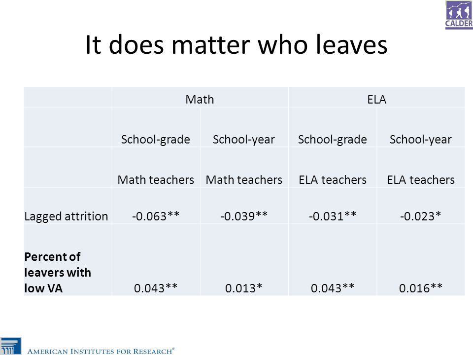 It does matter who leaves MathELA School-gradeSchool-yearSchool-gradeSchool-year Math teachers ELA teachers Lagged attrition-0.063**-0.039**-0.031**-0.023* Percent of leavers with low VA0.043**0.013*0.043**0.016**