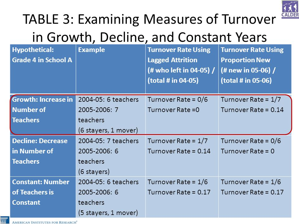 TABLE 3: Examining Measures of Turnover in Growth, Decline, and Constant Years Hypothetical: Grade 4 in School A Example Turnover Rate Using Lagged Attrition (# who left in 04-05) / (total # in 04-05) Turnover Rate Using Proportion New (# new in 05-06) / (total # in 05-06) Growth: Increase in Number of Teachers 2004-05: 6 teachers 2005-2006: 7 teachers (6 stayers, 1 mover) Turnover Rate = 0/6 Turnover Rate =0 Turnover Rate = 1/7 Turnover Rate = 0.14 Decline: Decrease in Number of Teachers 2004-05: 7 teachers 2005-2006: 6 teachers (6 stayers) Turnover Rate = 1/7 Turnover Rate = 0.14 Turnover Rate = 0/6 Turnover Rate = 0 Constant: Number of Teachers is Constant 2004-05: 6 teachers 2005-2006: 6 teachers (5 stayers, 1 mover) Turnover Rate = 1/6 Turnover Rate = 0.17 Turnover Rate = 1/6 Turnover Rate = 0.17