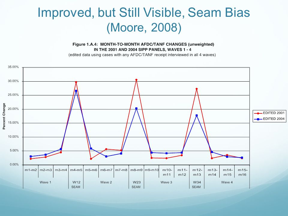 Improved, but Still Visible, Seam Bias (Moore, 2008)