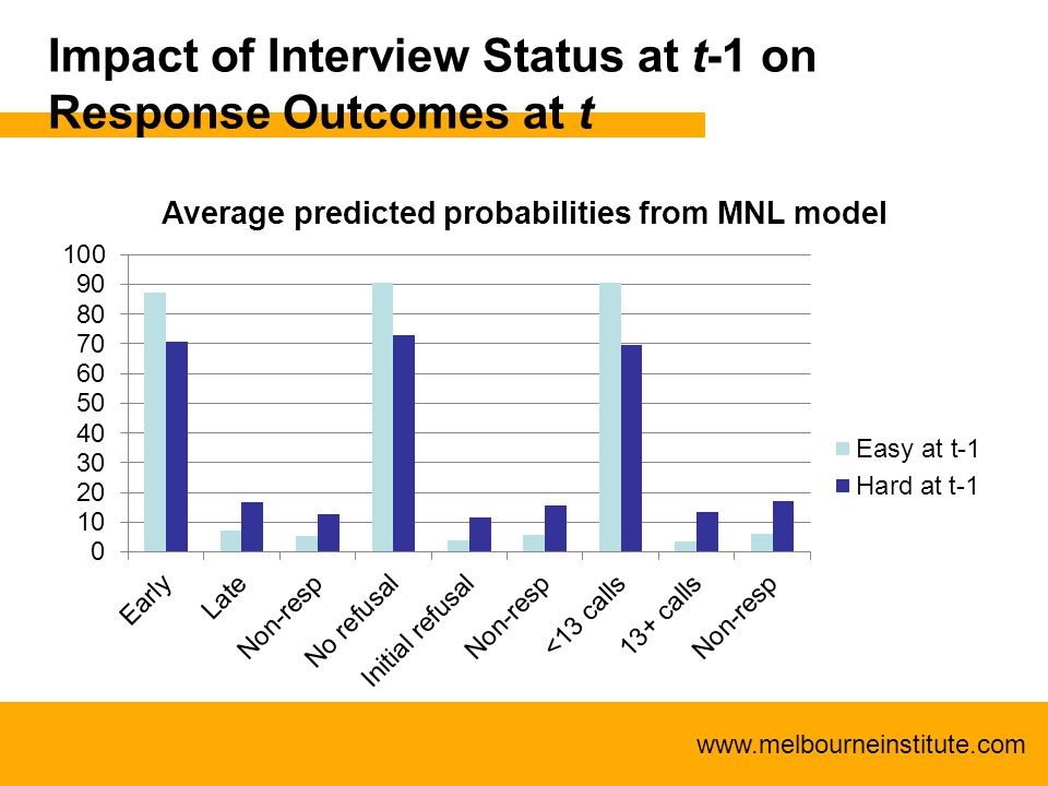 www.melbourneinstitute.com Impact of Interview Status at t-1 on Response Outcomes at t