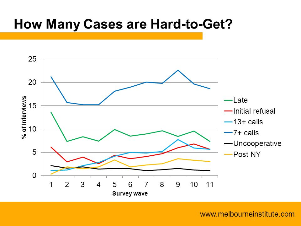 www.melbourneinstitute.com How Many Cases are Hard-to-Get