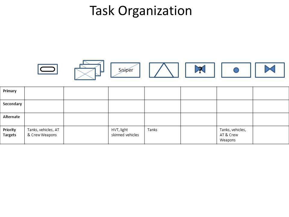 Task Organization .