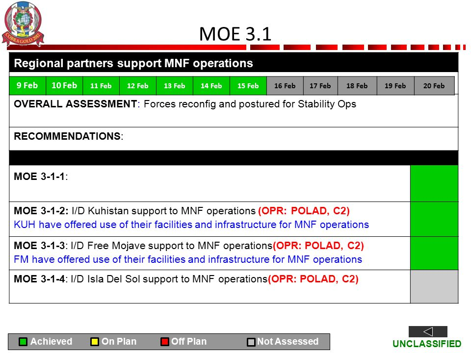 UNCLASSIFIED MOE 3.1 Regional partners support MNF operations OVERALL ASSESSMENT: Forces reconfig and postured for Stability Ops RECOMMENDATIONS: MOE