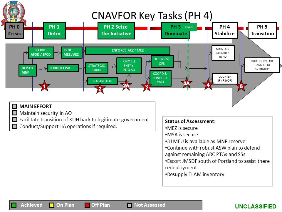 UNCLASSIFIED CNAVFOR Key Tasks (PH 4) MAIN EFFORT Maintain security in AO Facilitate transition of KUH back to legitimate government Conduct/Support H