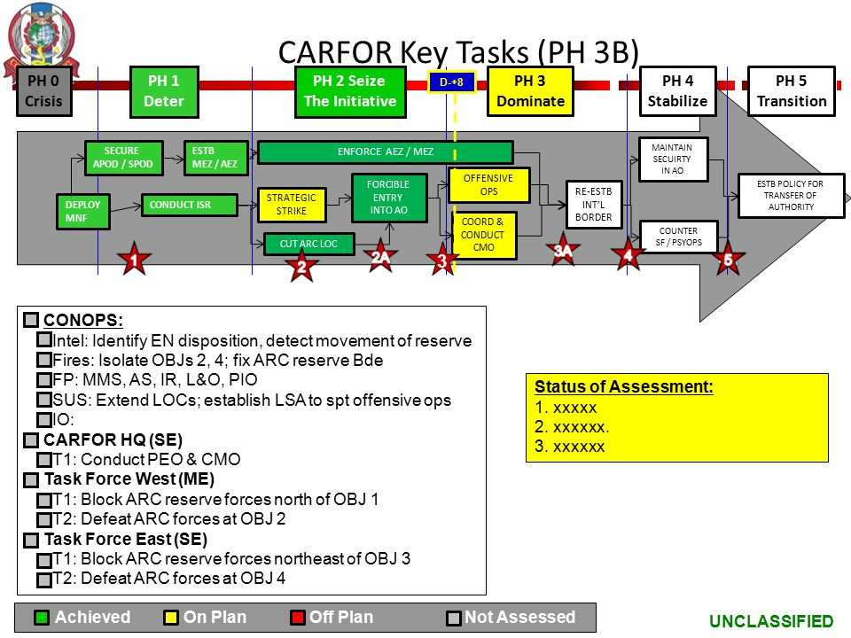 UNCLASSIFIED CARFOR Key Tasks (PH 3B) CONOPS: Intel: Identify EN disposition, detect movement of reserve Fires: Isolate OBJs 2, 4; fix ARC reserve Bde