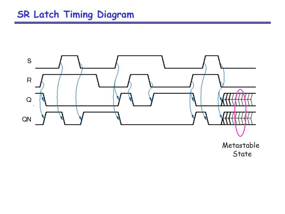 SR Latch Timing Diagram Metastable State