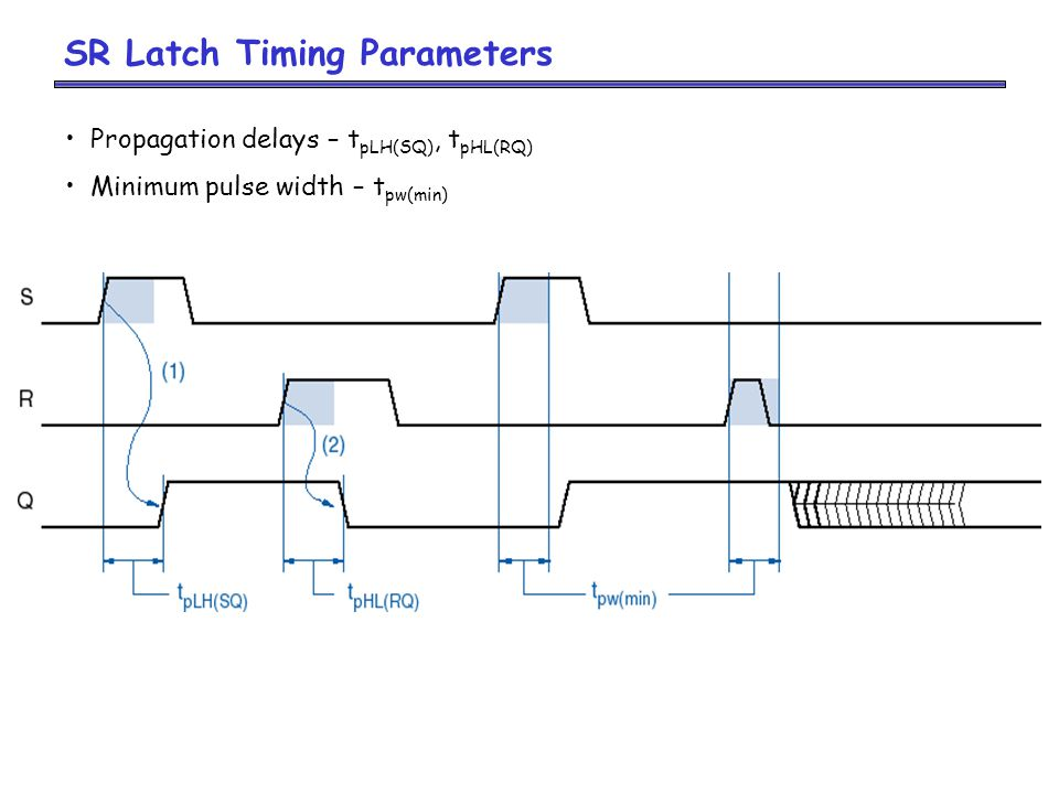 SR Latch Timing Parameters Propagation delays – t pLH(SQ), t pHL(RQ) Minimum pulse width – t pw(min)