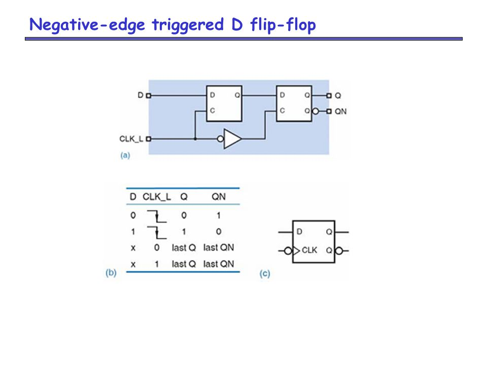 Negative-edge triggered D flip-flop