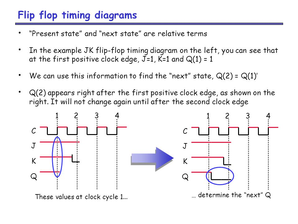 Flip flop timing diagrams Present state and next state are relative terms In the example JK flip-flop timing diagram on the left, you can see that at the first positive clock edge, J=1, K=1 and Q(1) = 1 We can use this information to find the next state, Q(2) = Q(1)' Q(2) appears right after the first positive clock edge, as shown on the right.
