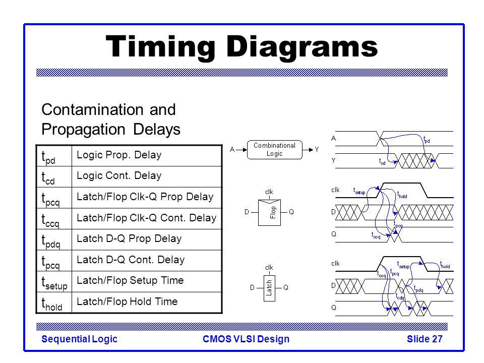 CMOS VLSI DesignSequential LogicSlide 27 Timing Diagrams t pd Logic Prop. Delay t cd Logic Cont. Delay t pcq Latch/Flop Clk-Q Prop Delay t ccq Latch/F