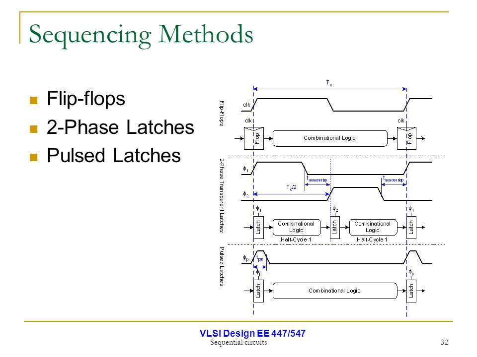 VLSI Design EE 447/547 Sequential circuits 32 Sequencing Methods Flip-flops 2-Phase Latches Pulsed Latches