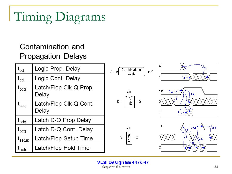 VLSI Design EE 447/547 Sequential circuits 33 Timing Diagrams t pd Logic Prop. Delay t cd Logic Cont. Delay t pcq Latch/Flop Clk-Q Prop Delay t ccq La