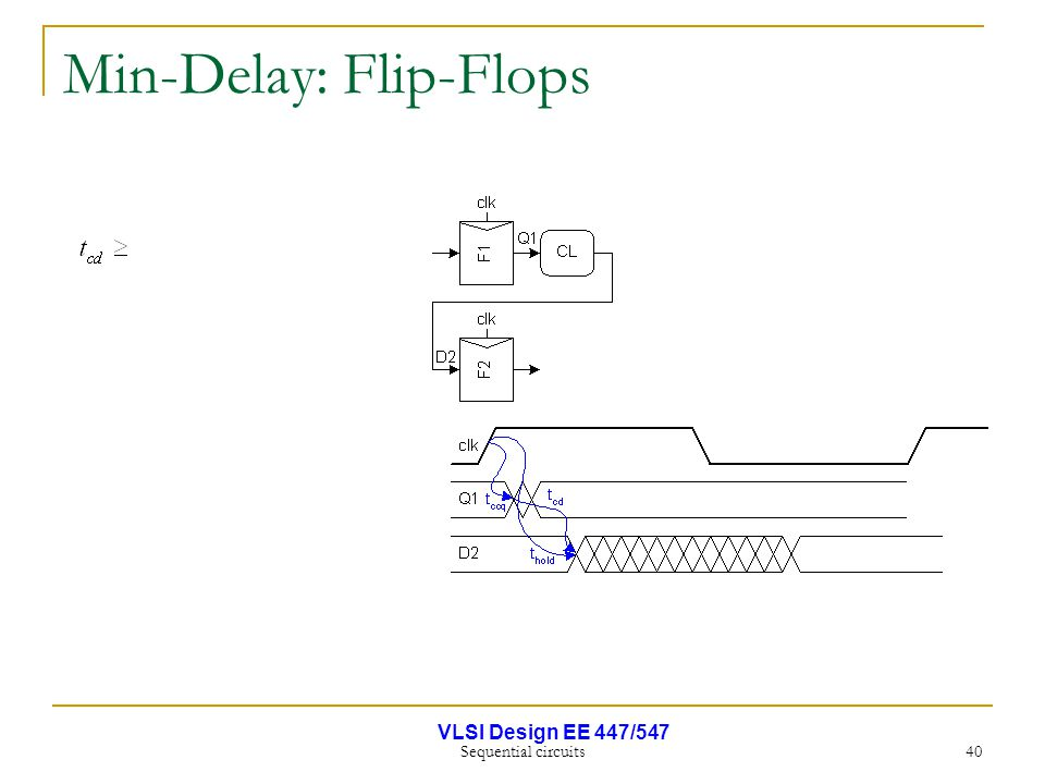 VLSI Design EE 447/547 Sequential circuits 40 Min-Delay: Flip-Flops