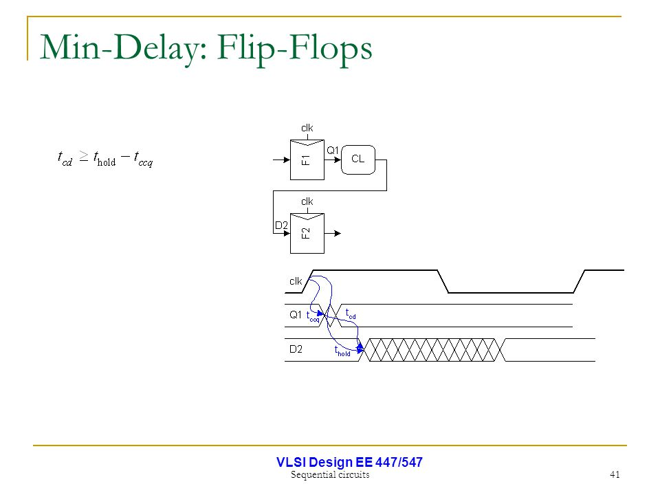 VLSI Design EE 447/547 Sequential circuits 41 Min-Delay: Flip-Flops