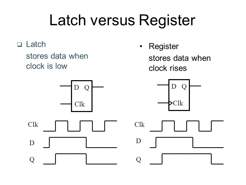 Latch versus Register  Latch stores data when clock is low D Clk Q D Q Register stores data when clock rises Clk D D QQ