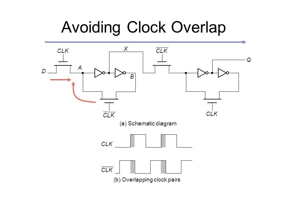 Avoiding Clock Overlap CLK A B (a) Schematic diagram (b) Overlapping clock pairs X D Q CLK