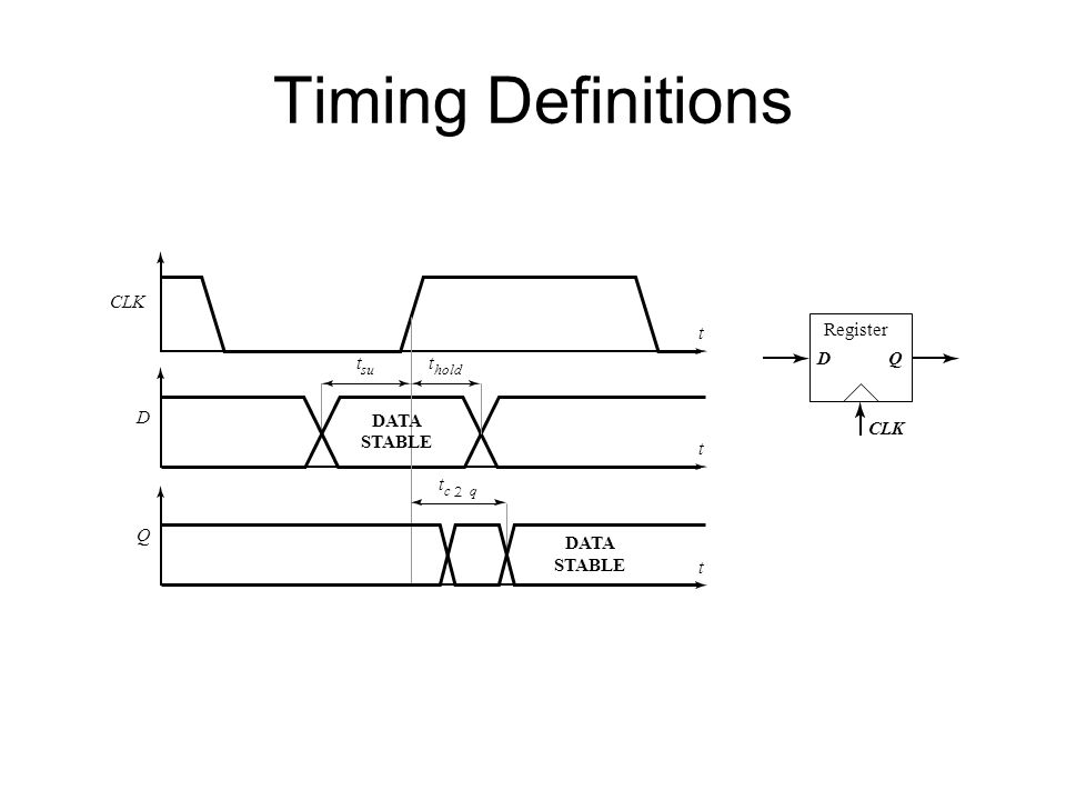 Timing Definitions t CLK t D t c 2 q t hold t su t Q DATA STABLE DATA STABLE Register CLK DQ