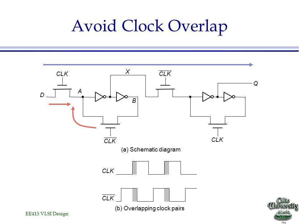 EE415 VLSI Design Avoid Clock Overlap CLK A B (a) Schematic diagram (b) Overlapping clock pairs X D Q CLK
