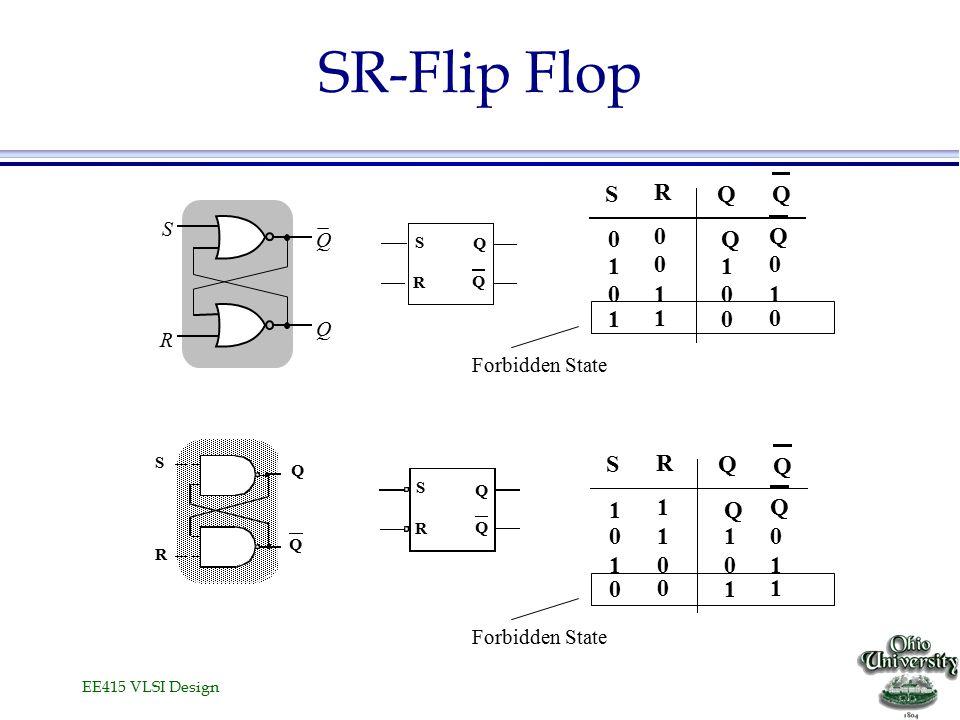 EE415 VLSI Design SR-Flip Flop Q S R Q S R QQ 0 1 0 1 0 0 1 1 Q 1 0 0 Q 0 1 0 S R Q Q Q S R Q S R Q Q 1 0 1 0 1 1 0 0 Q 1 0 1 Q 0 1 1 Forbidden State S Q R Q