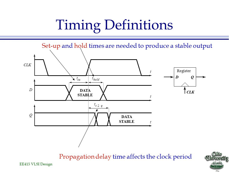 EE415 VLSI Design Timing Definitions t CLK t D t c 2 q t hold t su t Q DATA STABLE DATA STABLE Register CLK DQ Propagation delay time affects the cloc