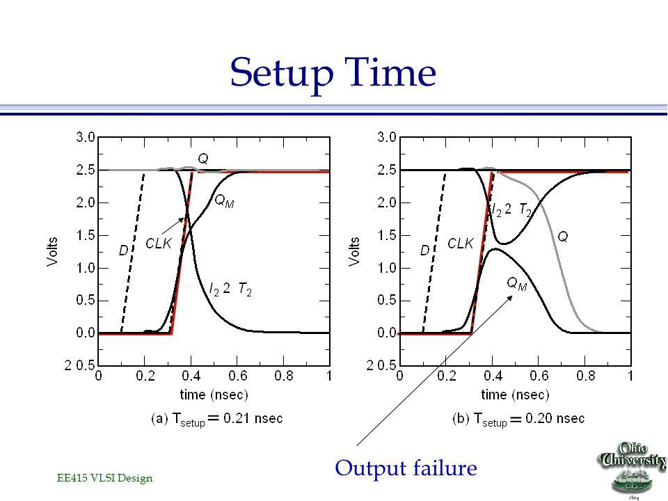 EE415 VLSI Design Setup Time Output failure = =
