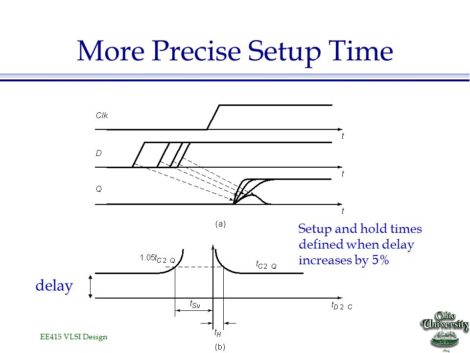 EE415 VLSI Design More Precise Setup Time Setup and hold times defined when delay increases by 5% delay