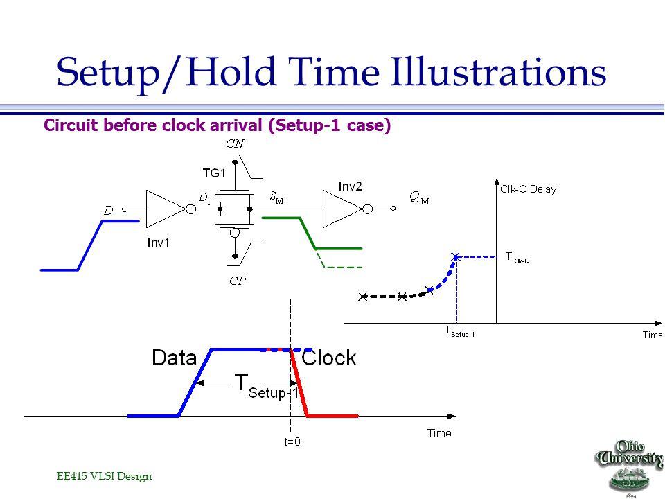 EE415 VLSI Design Setup/Hold Time Illustrations Circuit before clock arrival (Setup-1 case)