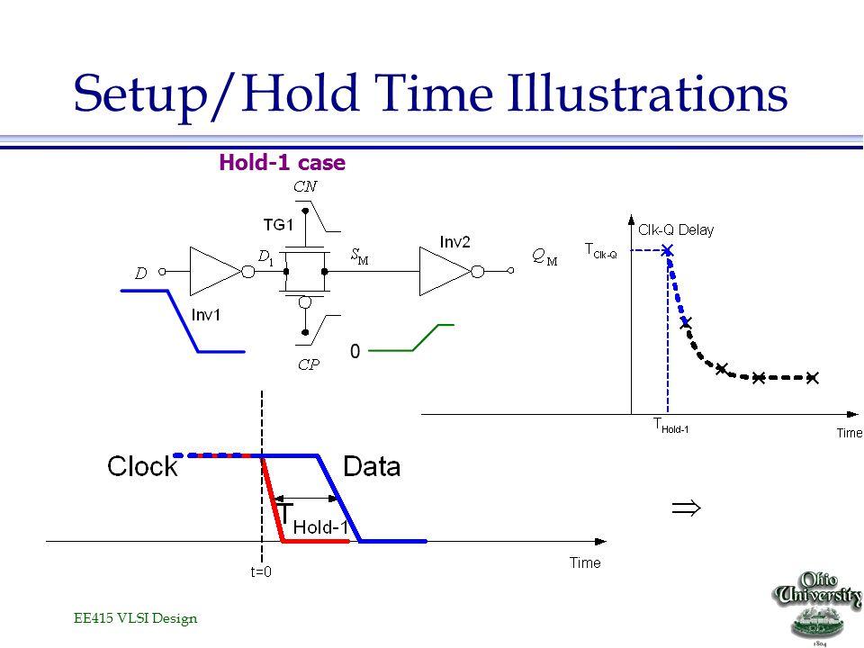 EE415 VLSI Design Setup/Hold Time Illustrations Hold-1 case 0