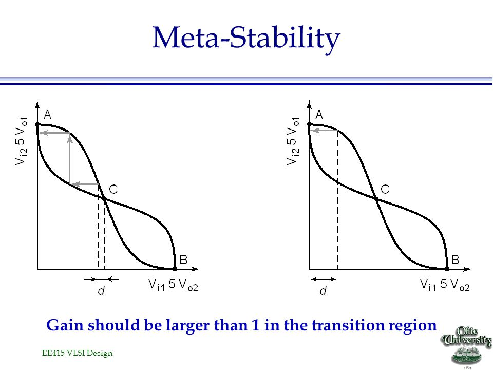 EE415 VLSI Design Meta-Stability Gain should be larger than 1 in the transition region