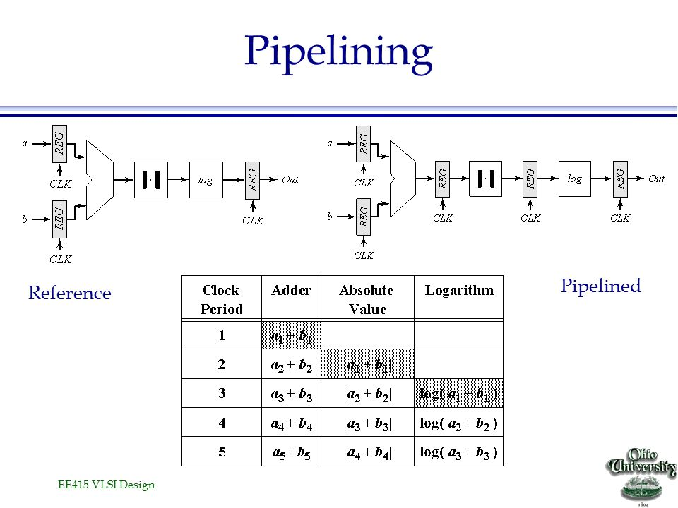 EE415 VLSI Design Pipelining Reference Pipelined
