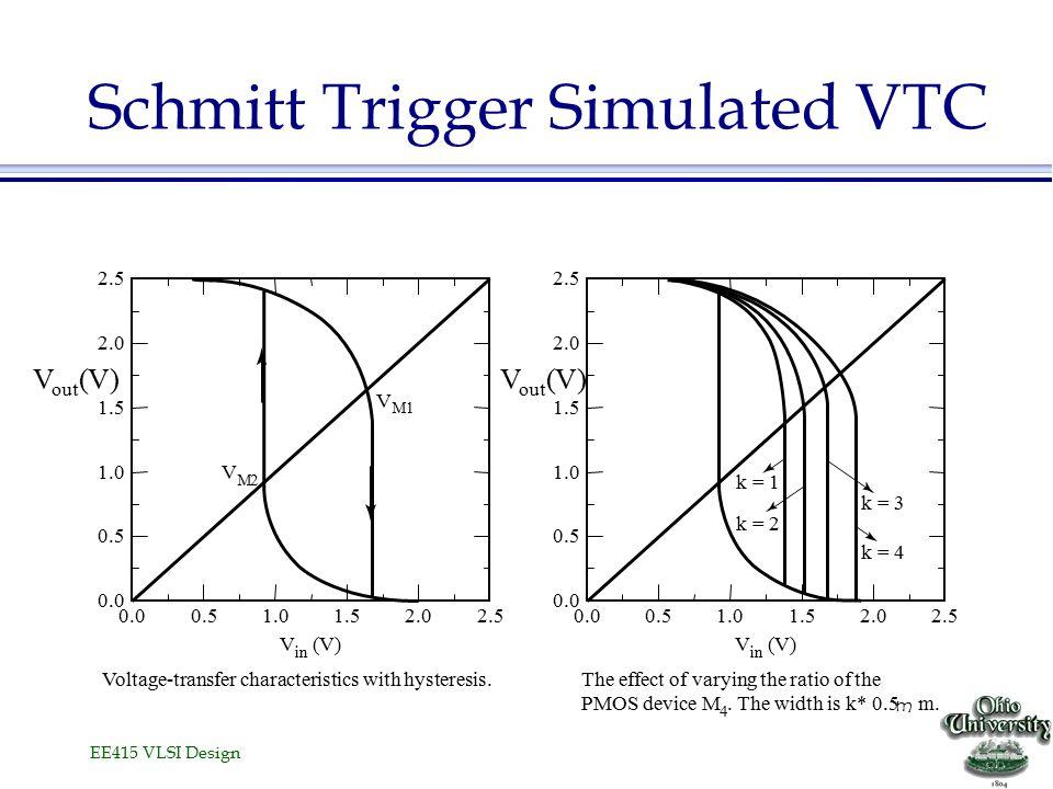 EE415 VLSI Design Schmitt Trigger Simulated VTC 2.5 V out (V) V M2 V M1 V in (V) Voltage-transfer characteristics with hysteresis.The effect of varyin