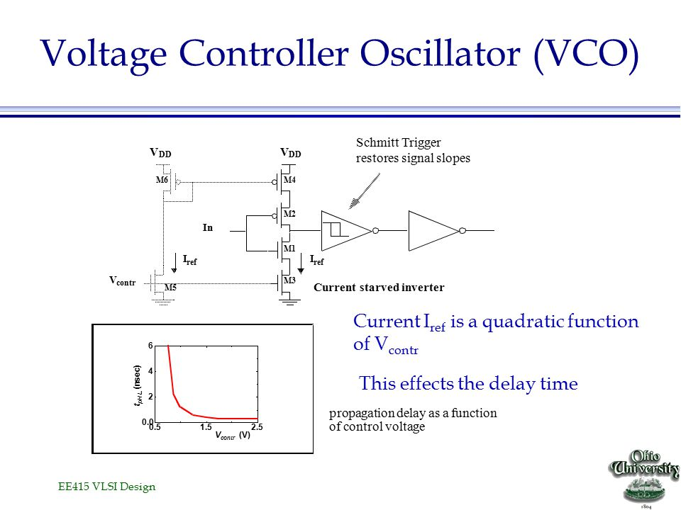 EE415 VLSI Design Voltage Controller Oscillator (VCO) Current I ref is a quadratic function of V contr This effects the delay time