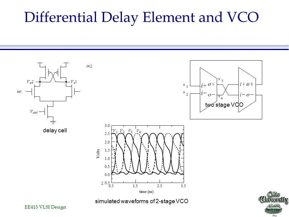 EE415 VLSI Design Differential Delay Element and VCO in 2 two stage VCO v 1 v 2 v 3 v 4 V ctrl V o 2 V o 1 in 1 delay cell simulated waveforms of 2-stage VCO