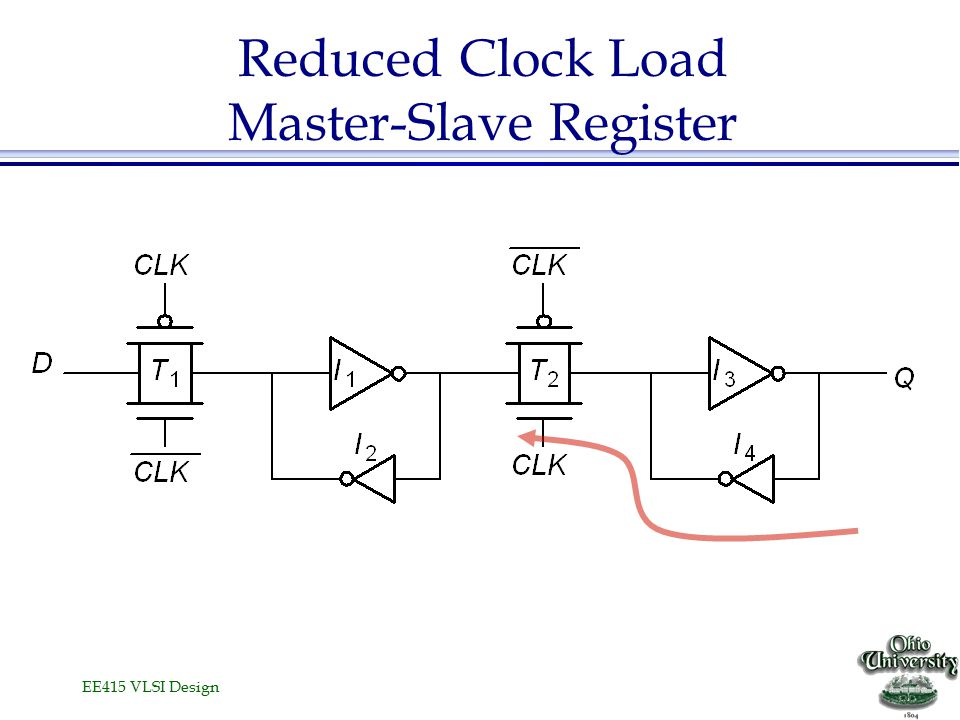 EE415 VLSI Design Other Latches/Registers: TSPC Negative latch (transparent when CLK= 0) Positive latch (transparent when CLK= 1) Only single phase clocks are used.