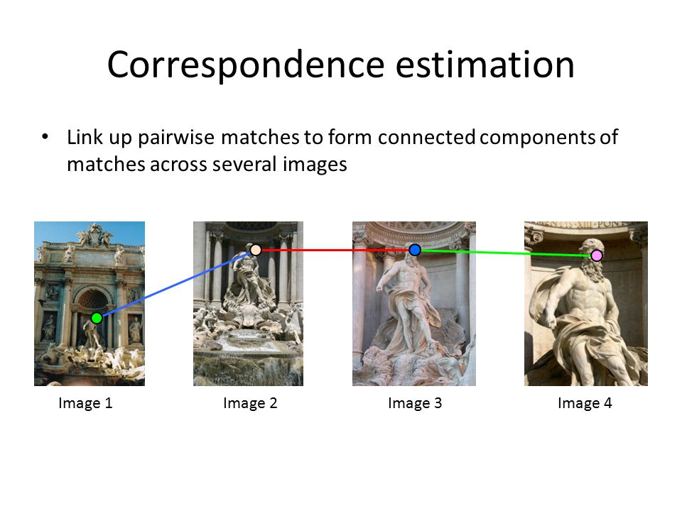 Correspondence estimation Link up pairwise matches to form connected components of matches across several images Image 1Image 2Image 3Image 4