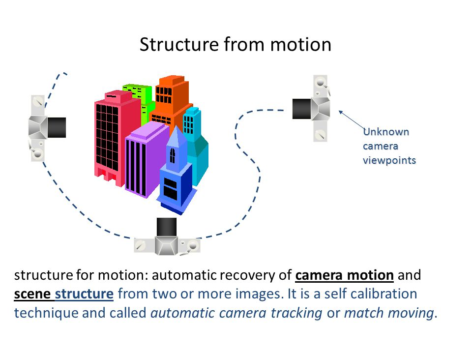 Structure from motion structure for motion: automatic recovery of camera motion and scene structure from two or more images. It is a self calibration