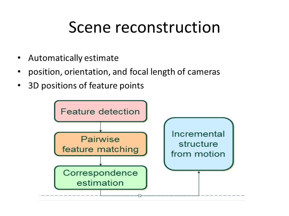 Scene reconstruction Automatically estimate position, orientation, and focal length of cameras 3D positions of feature points