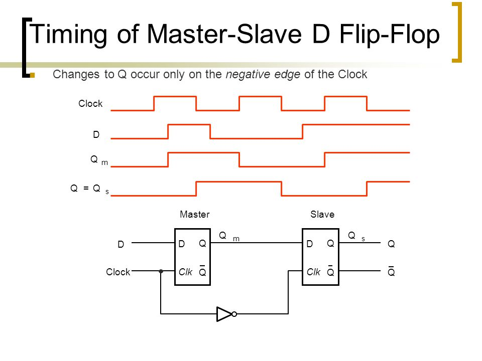 Timing of Master-Slave D Flip-Flop Changes to Q occur only on the negative edge of the Clock D Q Q MasterSlave D Clock Q Q D Q Q Q m Q s Clk D Clock Q